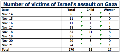 Gaza- Victim totals, per day