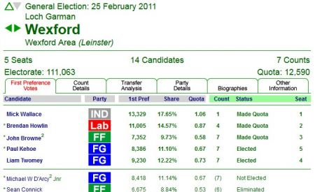 Wexford 2011 election results. Wallace topped the poll. And FG & Lab need to knock him out for next time around