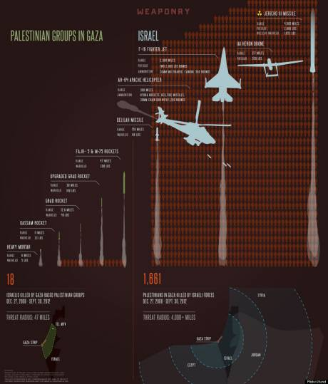 Israeli Weapons and Army, compared to Palestinians Weapons and Frorces
