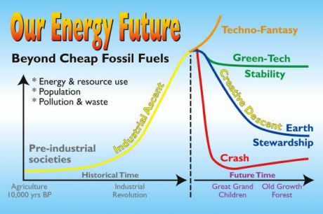 Our Energy Future (which defines our economic future) - Mad Max or Earth Stewardship, hopefully #occupywallstreet is exploring this